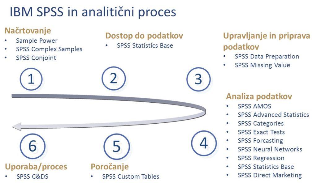 IBM SPSS Statistics moduli