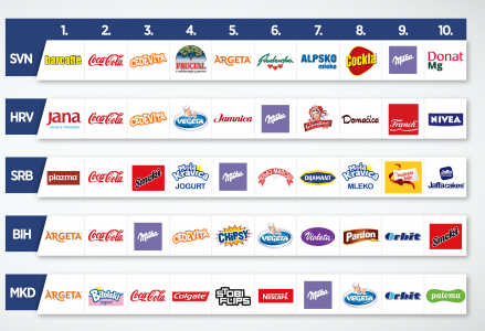 VALICON »TOP25 REGIONAL BRANDS 2016«