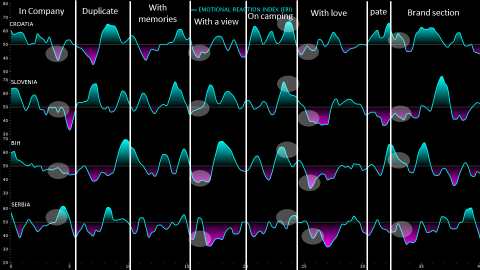 How neuroscience improves the effectiveness of stories: Case study Argeta