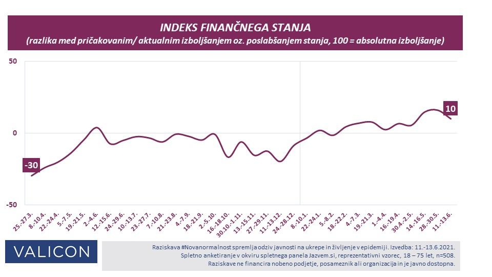 Indeks finančnega stanja