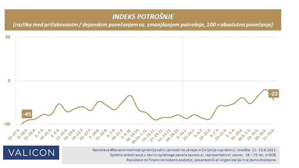 Indeks potrošnje