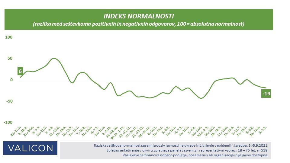 Indeks normalnosti