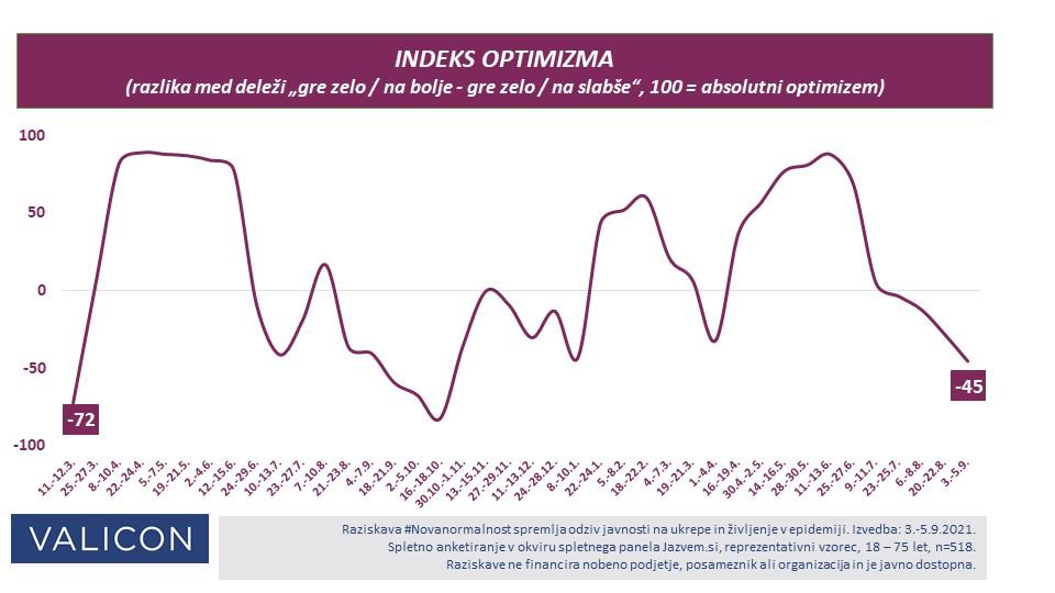 Indeks optimizma